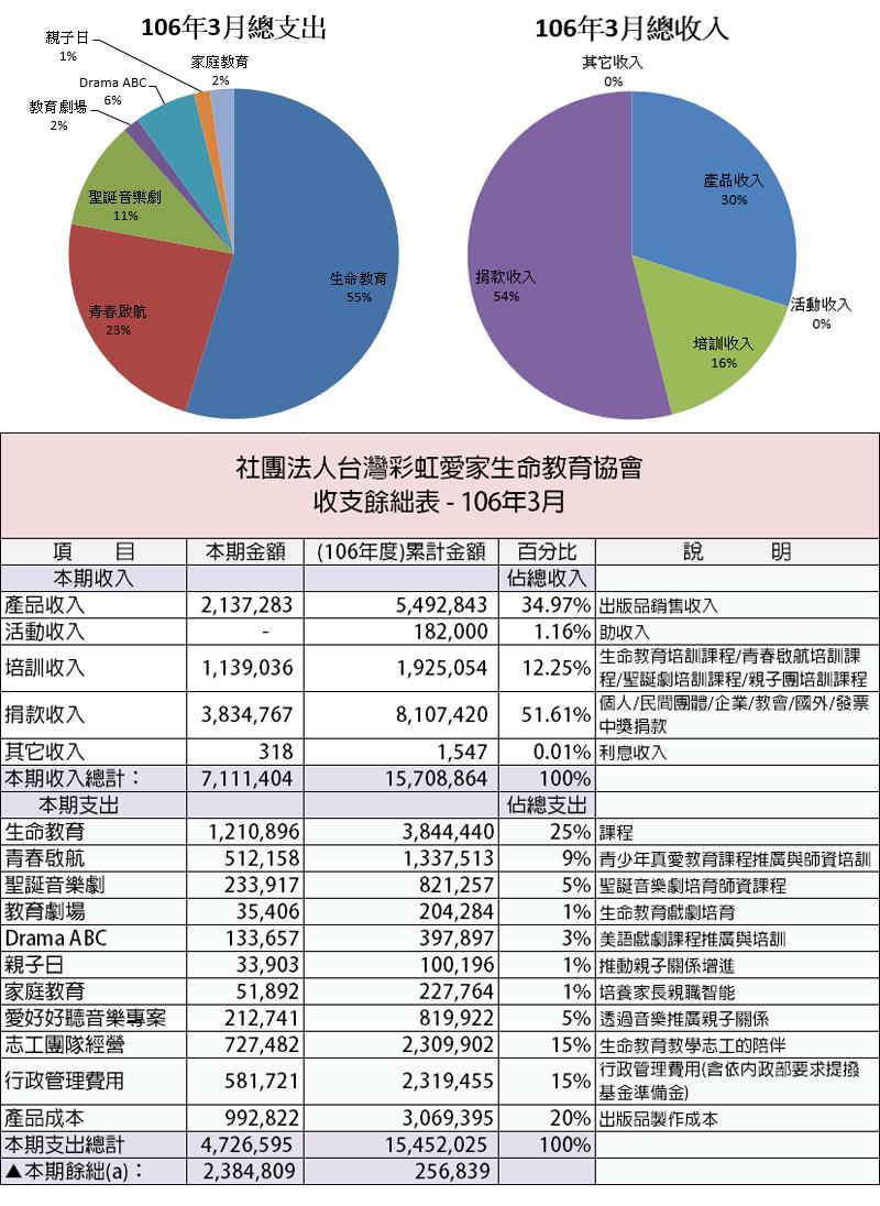 3月財務報告
